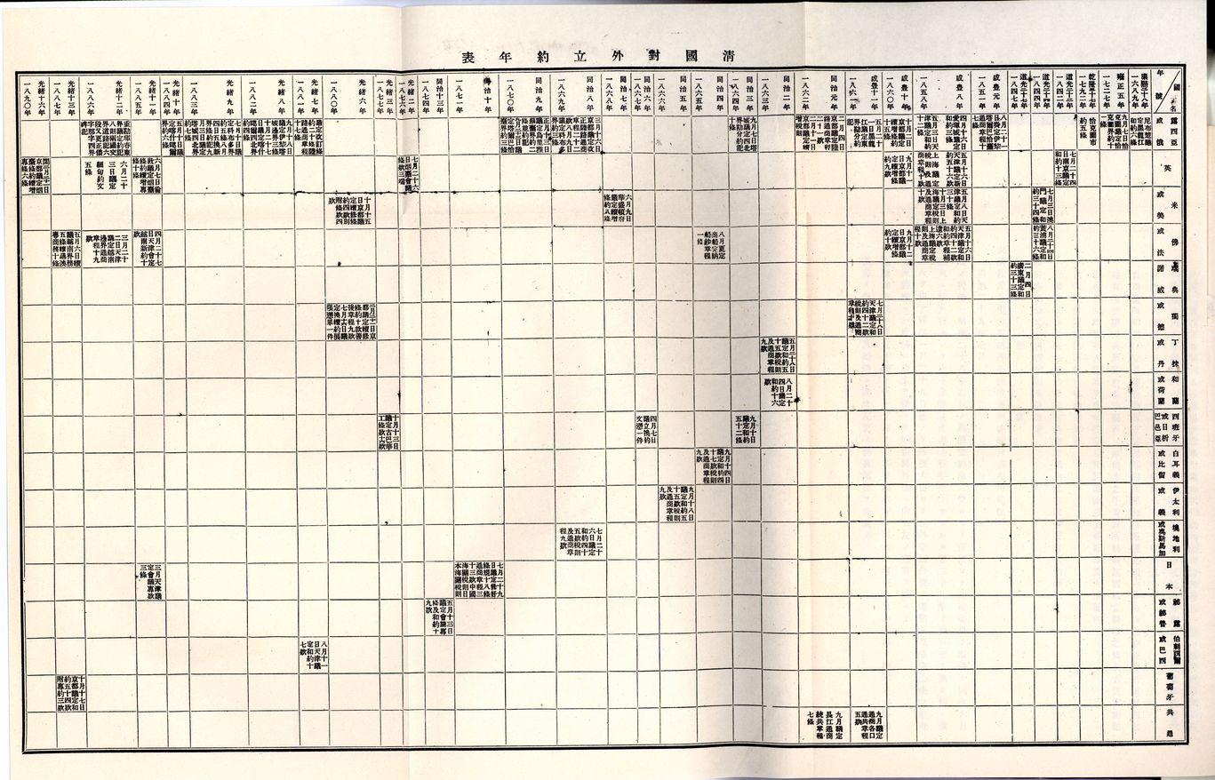 圖6 《調查經濟資料報告》清國對外立約年表