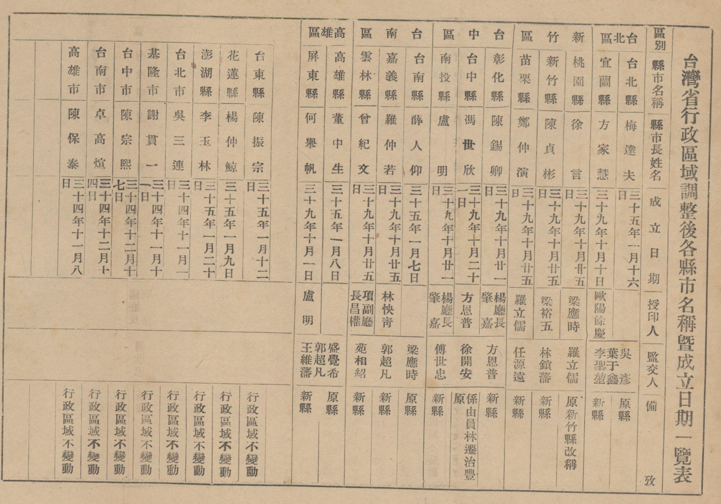 1950年臺灣省行政區域調整後各縣市名稱暨成立日期一覽表